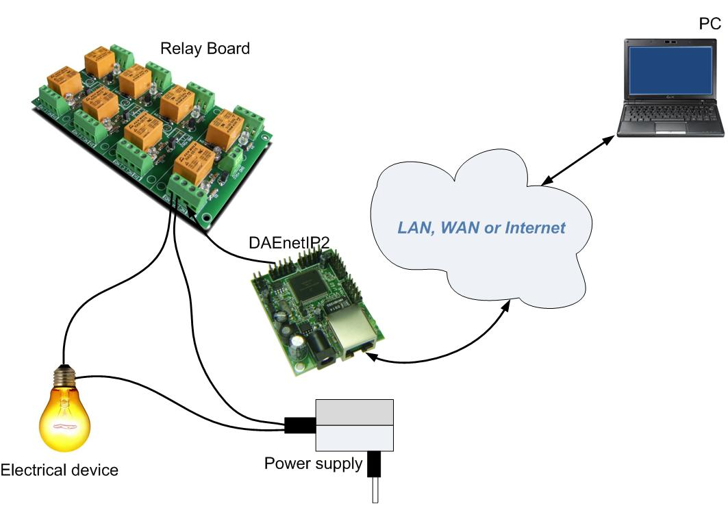 Web Relay Board 8 Channels Snmp Ai Dio With Daenetip2 Diagram Detailed Description