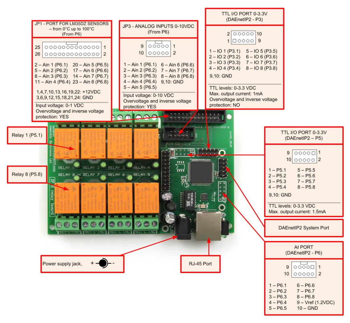 Ethernet Relay controller module WEB server IP   Temperature sensor  #C75704