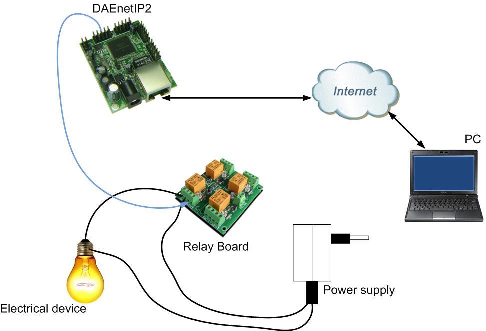 Ethernet SNMP controller Web server 24 digital and analog IO