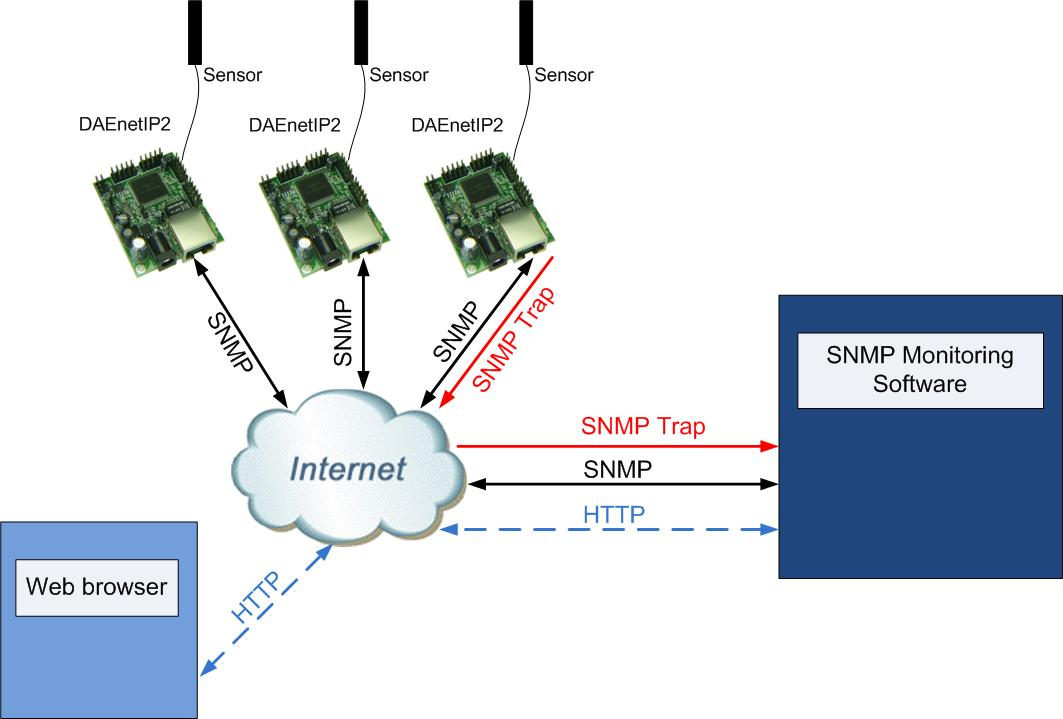 daenetip2 - control electrical device remotely