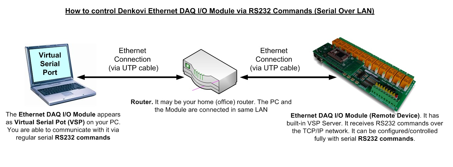 Denkovi Ethernet DAQ I/O DAEnetIP3 Module - controlling with RS232 Command ( Serial Over Ethernet )