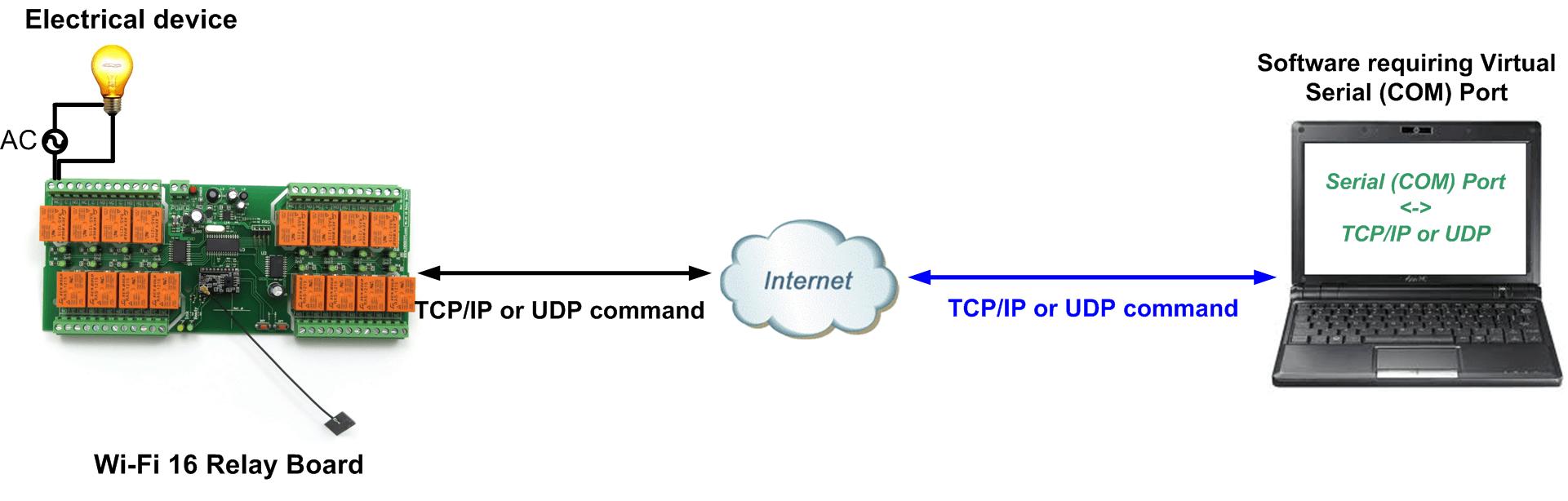Control electrical devices via Virtual Serial (COM) Port