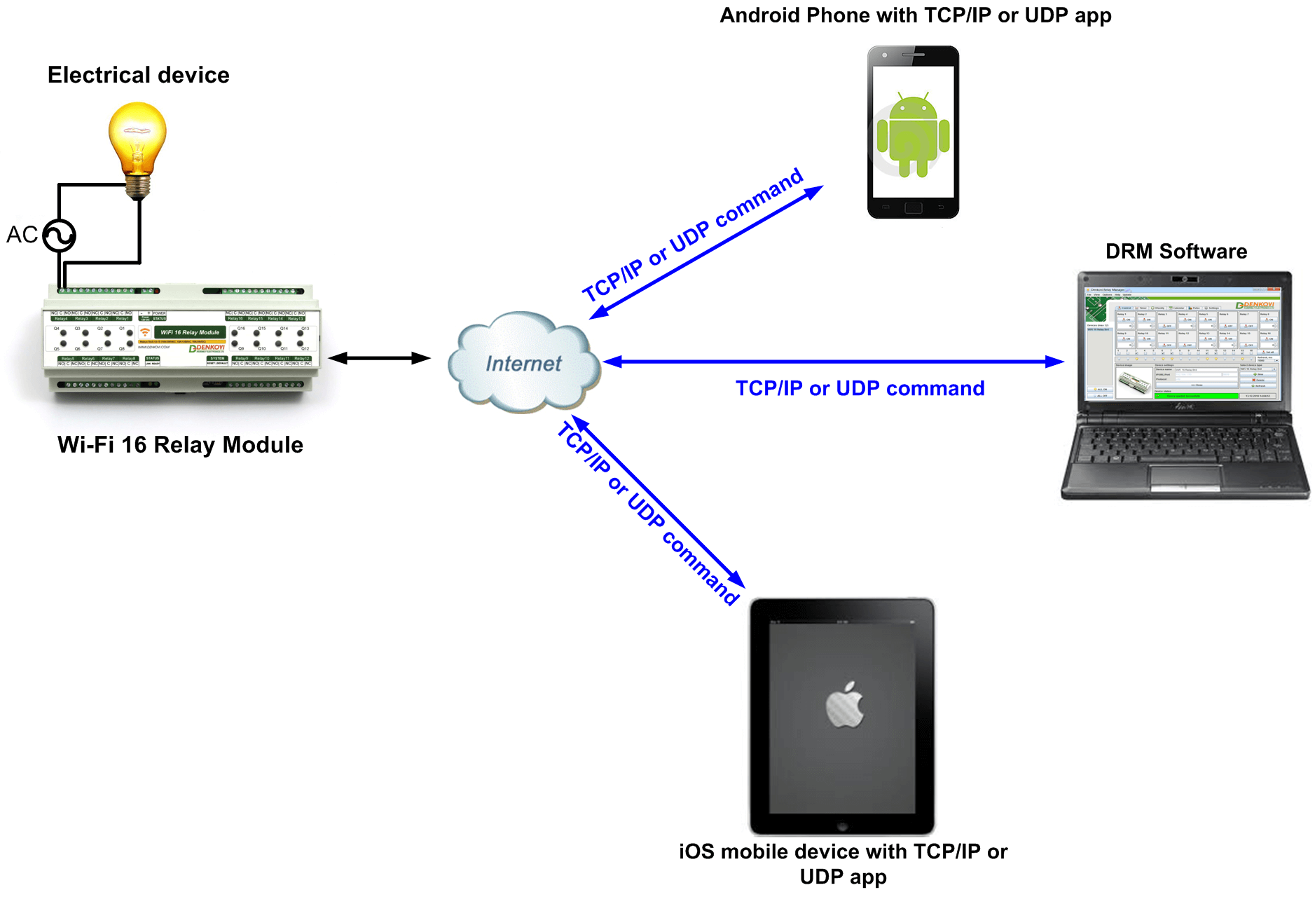 android serial port communication