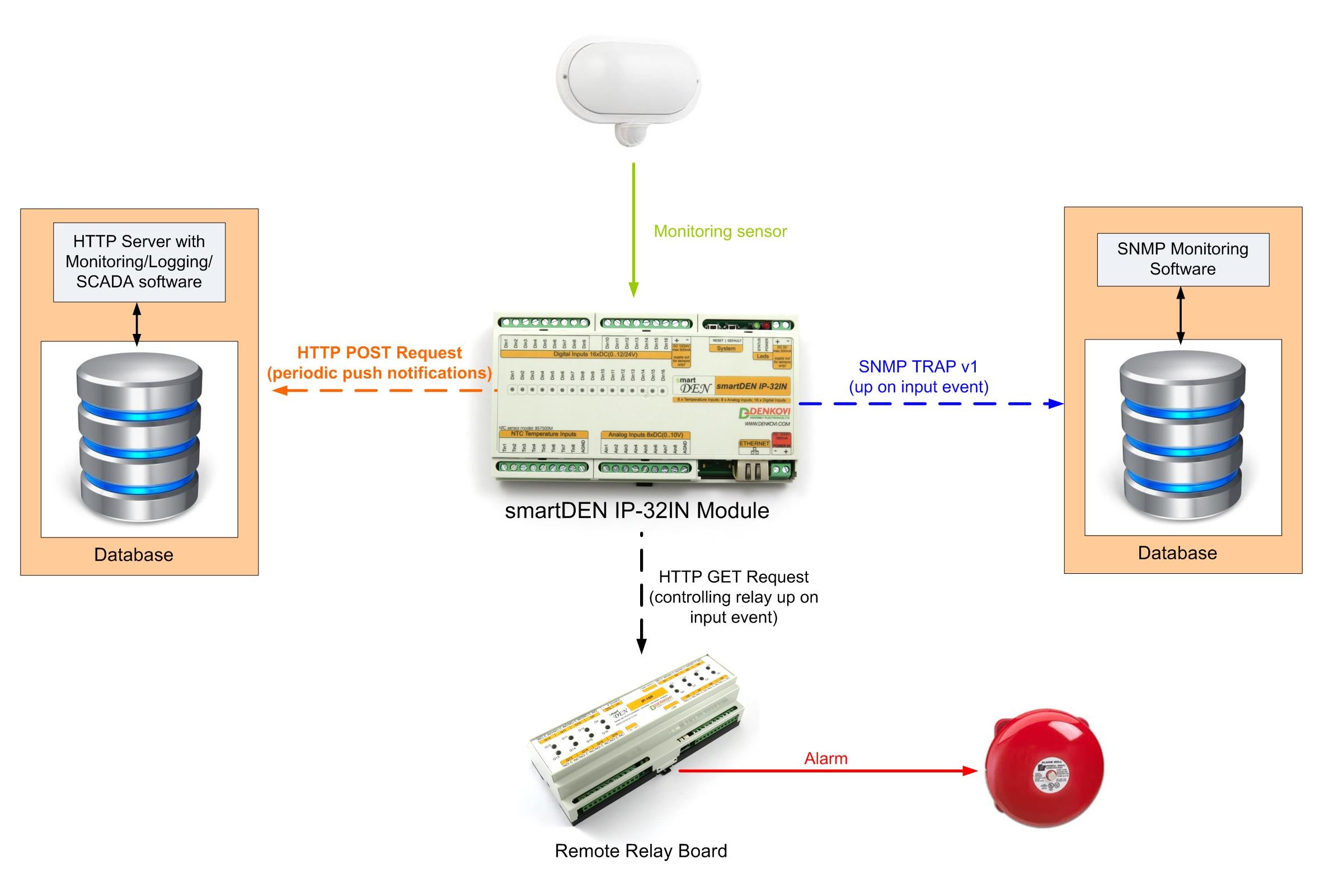 smartDEN IP-32IN