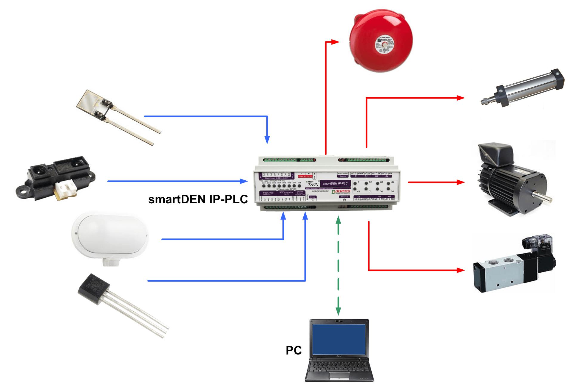Smartden Ip Plc Ethernet I O Relay Programmable Logic