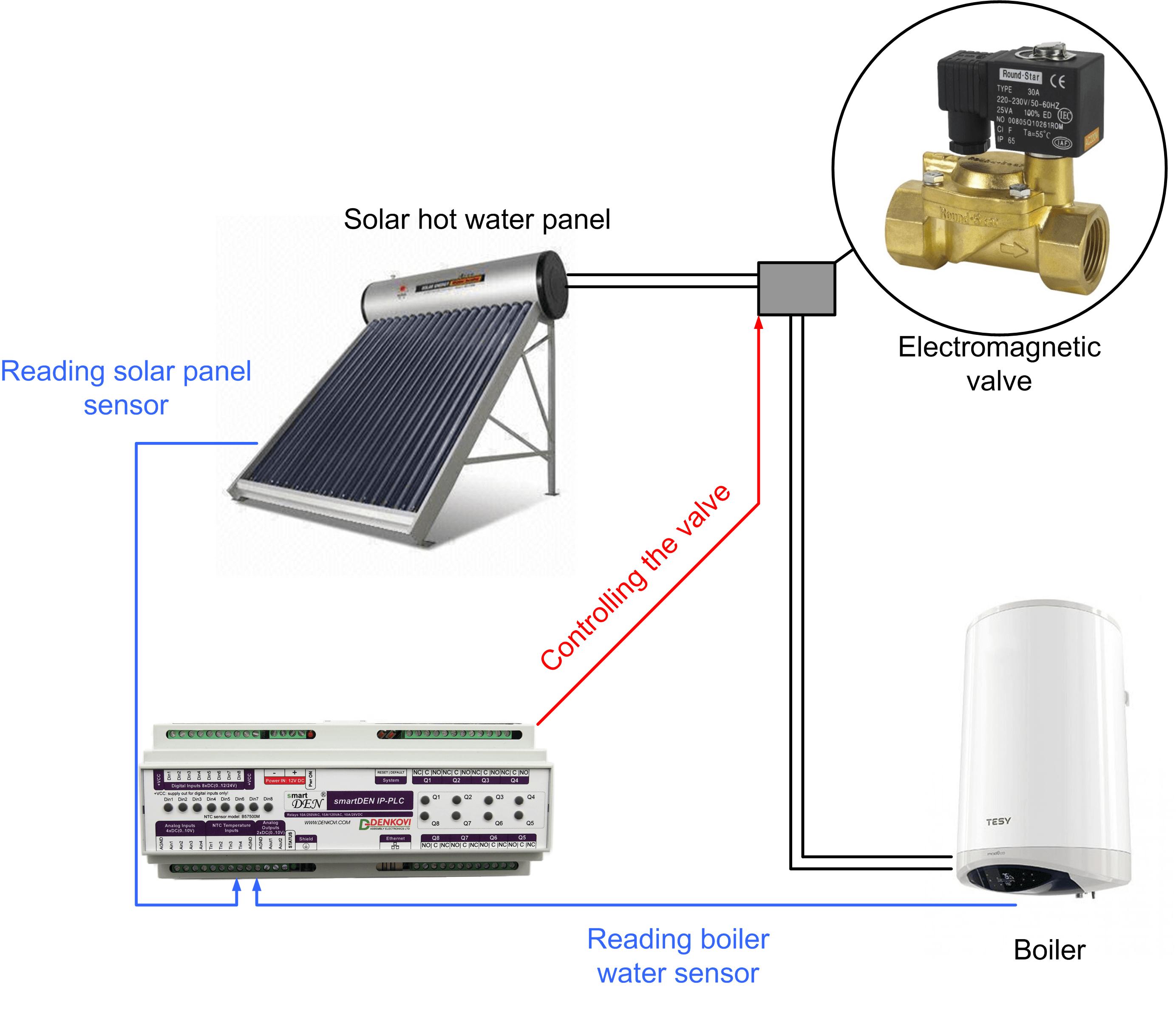 smartDEN IP-PLC - Ethernet I/O Relay Programmable Logic Controller