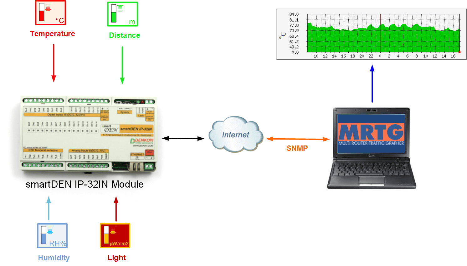 MRTG with smartDEN 32 Input Module using SNMP