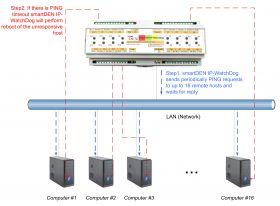 smartDEN IP WatchDog - PING restarter and Auto-Rebooter Module