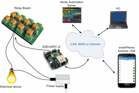 Web SNMP controlled 8 Relay Board with DAEnetIP2 v2