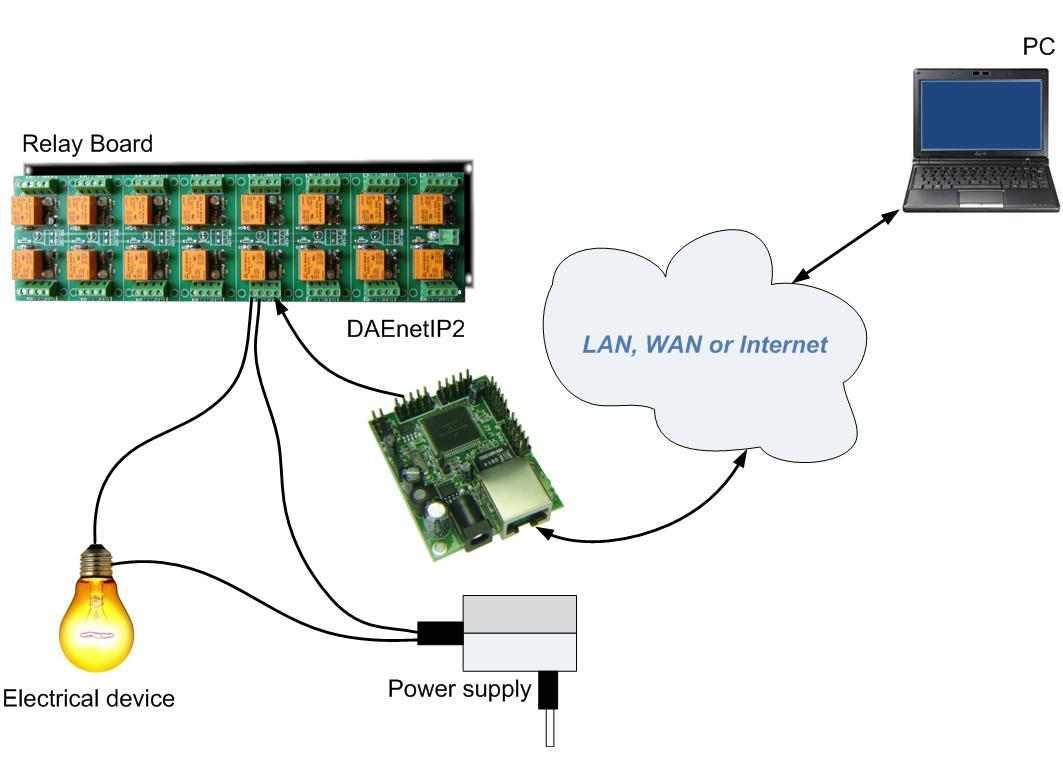 Ethernet 16 Relay Board Controlled Via Web Snmp Internet Home Wiring