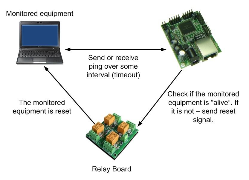 Laview Security System Manual Shop Laview H 500gb Dvr