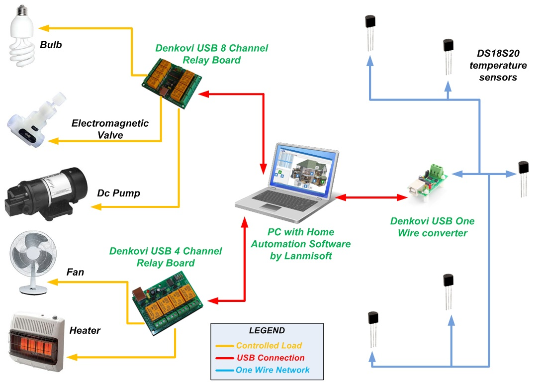 Usb To One Wire Interface Adaptor Converter Thermometer Wiring Ports And Denkovi 4 8 Relay Boards Are Tested With This Software We Can Confirm They Work Stable For Converters