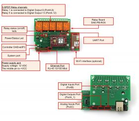 Ethernet Relay Card 5 Channel with DAEnetIP3 - Overview