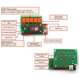 Wi-Fi Relay Card 5 Channel - overview