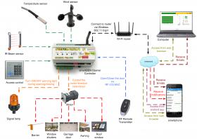 smartDEN Opener - IoT smart Garrage Door Controller with Wi-Fi, Relays, I/O, MQTT, HTTP